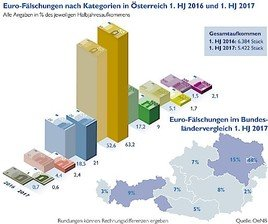 Falschgeldaufkommen in Österreich stark gesunken