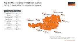 Aktuelle Umfrage/Analyse: Heimatverbundene Österreicher?