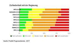 Neues Rekord-Tief bei Zufriedenheit mit Österreichs Politik