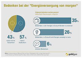 goldgas-Studie bestätigt: Preis als stärkstes Argument für Energieanbieter-Wechsel