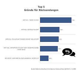 Studie zum Online-Handel: 85 Prozent der Österreicher/innen nutzen Rücksenderecht