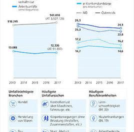 AUVA-Statistik Niederösterreich 2017: Unfallrate auf Rekordtief und kürzere Krankenstände nach Arbeitsunfällen