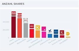 Parteinahe Newsplattformen auf Facebook erfolgreicher als große Qualitätsmedien