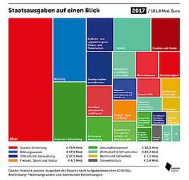 Budget: It's the Ausgaben, stupid!