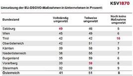 EU-DSGVO: 59 Prozent der Unternehmen hinken mit Umsetzung hinterher