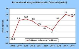 Creditreform KMU-Umfrage zur Personalentwicklung in Österreich