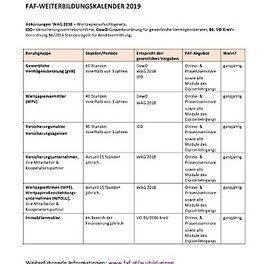 FAF-Seminare IDD und WAG-fit