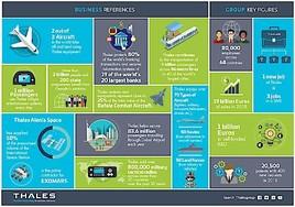 Mit der Übernahme von Gemalto wird Thales zum weltweit führenden Unternehmen für digitale Identität und Sicherheit