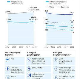 Unfallstatistik Wien 2018: Rückgang bei Berufskrankheiten