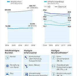 Unfallstatistik Niederösterreich 2018: Rückgang bei Berufskrankheiten