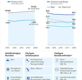 Unfallstatistik Burgenland 2018: Unfallrate trotz Rekordbeschäftigung gesunken