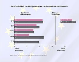 Österreichische Parteien schreiben am Bürger vorbei