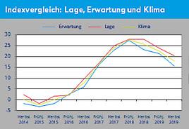 Creditreform KMU-Umfrage Österreich, Herbst 2019
