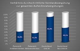 Aufsichtsräte in Österreich: hoher Einsatz, aber bescheidene Gagen