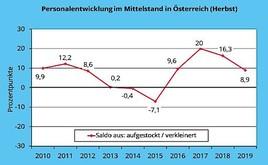 Creditreform KMU-Umfrage zur Personalentwicklung in Österreich, Herbst 2019: