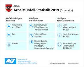 AUVA-Arbeitsunfallstatistik 2019: Unfallrate bleibt auf Rekordtief