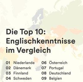 Englisch-Sprachniveau nimmt in Österreich zu