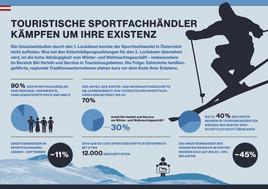 Offener Brief: Bis zu 40 Prozent touristischer Sportfachhändler stehen vor dem Aus