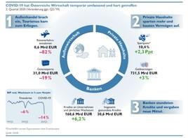 COVID-19 führt zu außenwirtschaftlichem Schock sowie Vorsicht bei Unternehmen, Anlegern und Banken