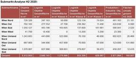 Aktuelle Fakten Logistik- und Industriemarkt Wien und Umgebung H2/2020