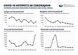 Ischgl ist in Deutschland DAS Sinnbild für Corona-Versagen