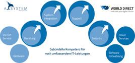 """Gemeinsam stärker"" – World Direct übernimmt A-SYSTEM"