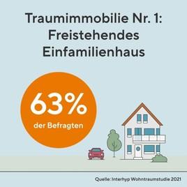 Die Vermessung der österreichischen Wohnträume